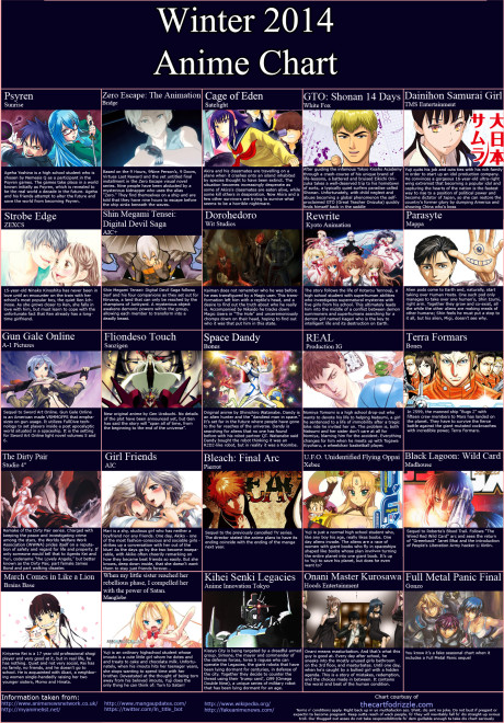 Winter 2014 Anime Chart